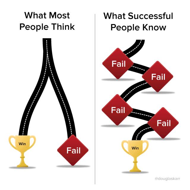 Tie menestykseen